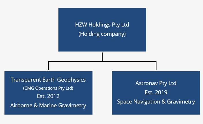 Transparent Earth Geophysics corporate structure